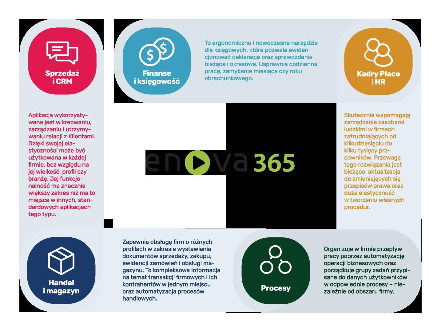 enova365_podstawowy_opis_obszary